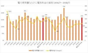 電力使用量ならびに電気料金の推移(2016/7~2018/7)