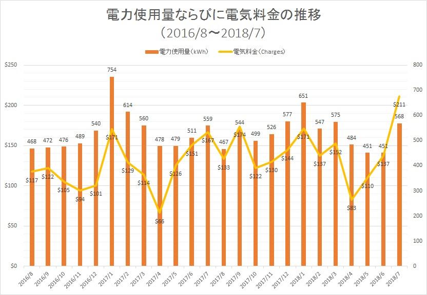 電力使用量ならびに電気料金の推移 (2016/8~2018/7)