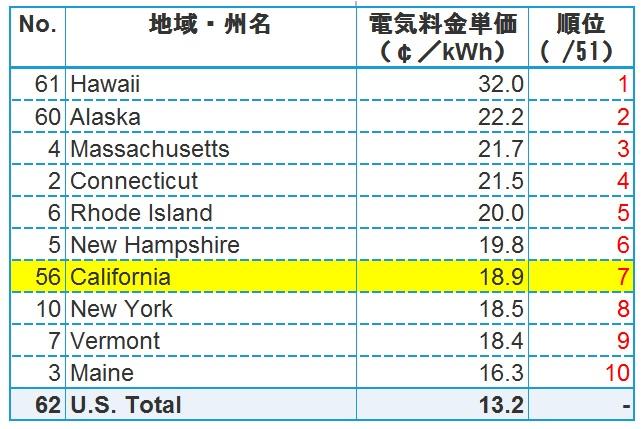 アメリカ平均電気料金比較(2018年)上位10州