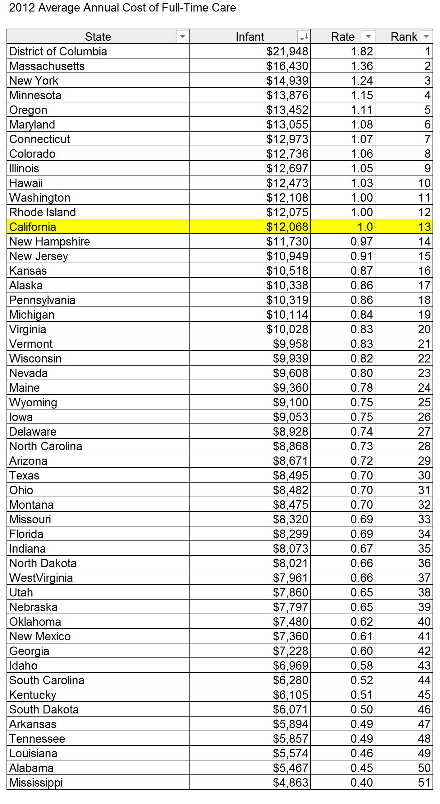 アメリカ年間平均保育・幼児教育費(州別)